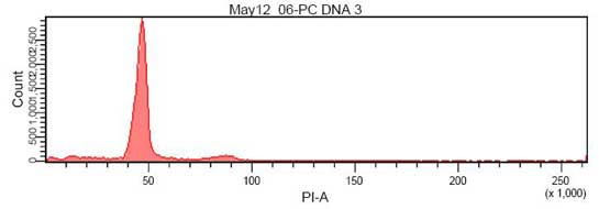 Flow Cytometry results